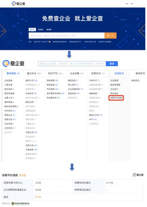 深圳市消委会与百度爱企查达成合作:接入消费评价指数 8.8万企业评级在线秒查