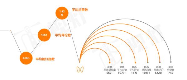 《2020年视灯视频号发展白皮书》权威发布:春节或迎来首次爆发,DAU超4亿!