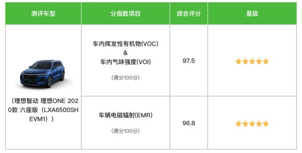 理想汽车专注用户体验,在中国汽车健康指数测评中获得双五星评价!
