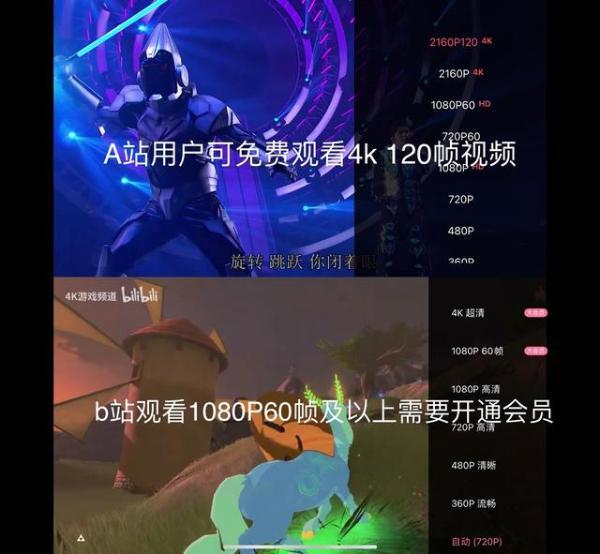 4K 120帧内容也能免费看,A站视频技术再升级