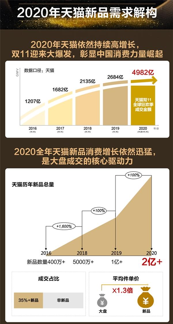 天猫小黑盒洞察1亿+买新人群 提炼2021九大新品趋势