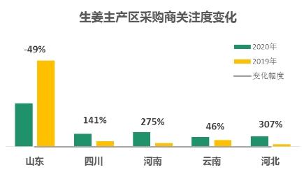 一亩田大数据显示:姜价达到5年来最高,采购热度却频频下降,经营户该何去何从?