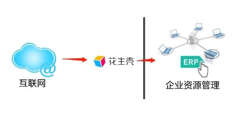 批发零售业进销存ERP高效远程访问,无需公网IP,自带端口映射