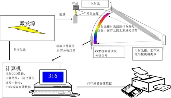 德国Elementar移动式火花直读光谱仪为中国钢结构保驾护航