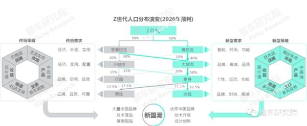 易车研究院报告:Z世代助推车市由销量型向价值型转型升级