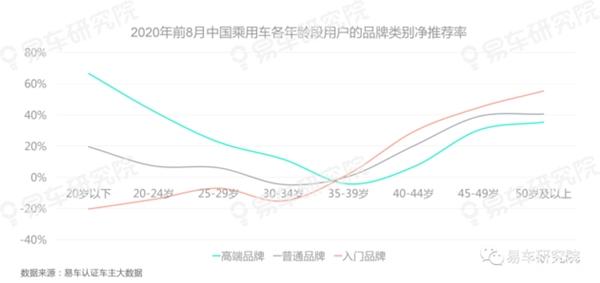 """易车研究院《用户净推荐率报告》:""""高龄车市""""成新蓝海"""