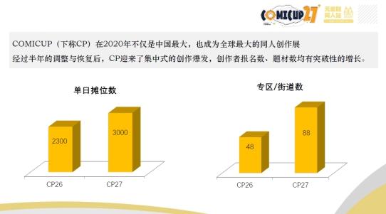 中国创作,向上而行——CP27同人国创30人论坛内容小记