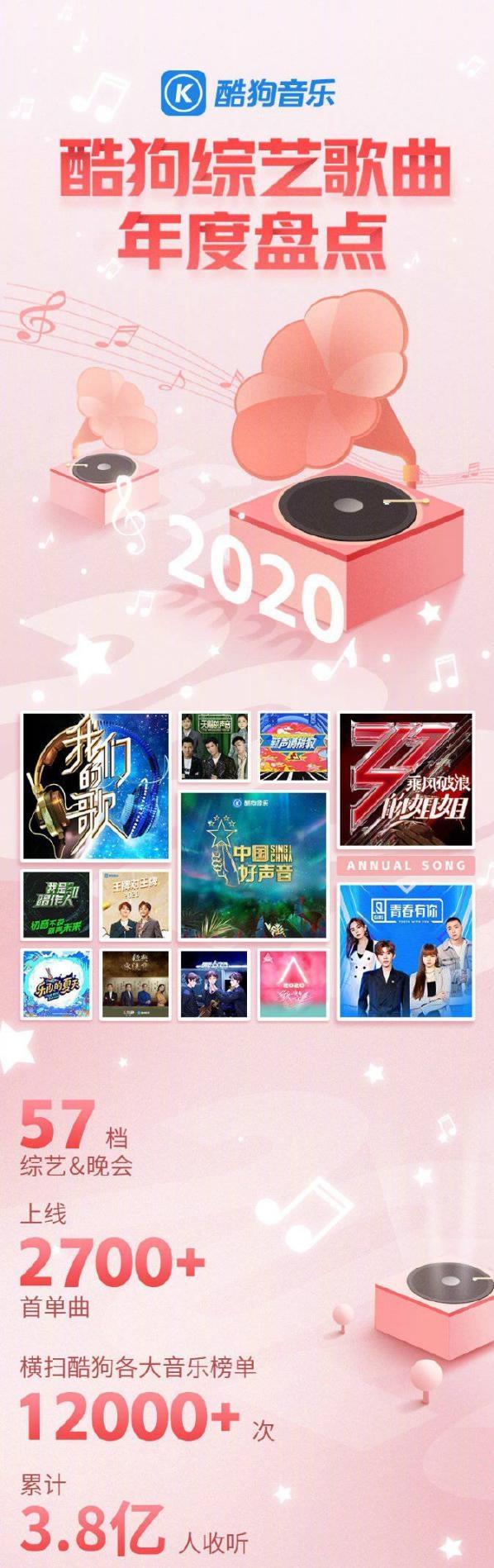 酷狗2020综艺歌曲年度盘点 覆盖听众超3.8亿
