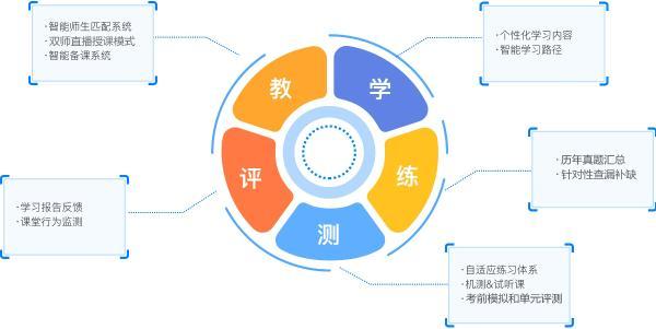 打造一流教学服务,北京天谱同盛教育科技有限公司(天普教育)收获学员高满意度
