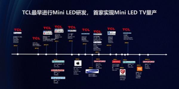 从液晶发展史看Mini LED,TCL已在未来高端显示技术领域占得先机