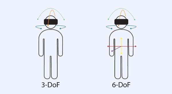 爱奇艺奇遇VR推出国内首个计算机视觉头手6DoF VR交互技术