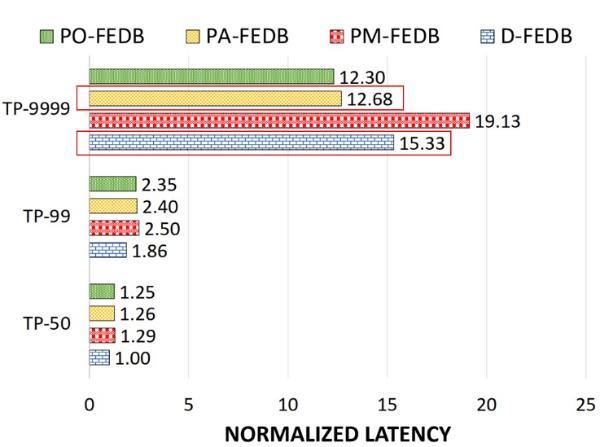 第四范式、Intel研究成果入选国际顶会VLDB 全面优化超高维在线预估系统