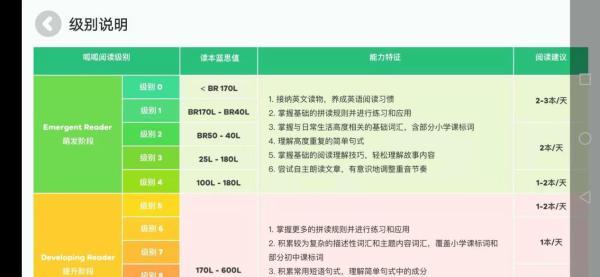 呱呱阅读+牛津阅读树:经典绘本如何无缝接入中国儿童英语阅读体系?