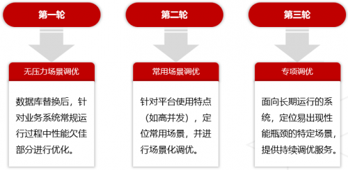 人大金仓完成某中央政府机关核心系统国产化迁移——性能反超67%