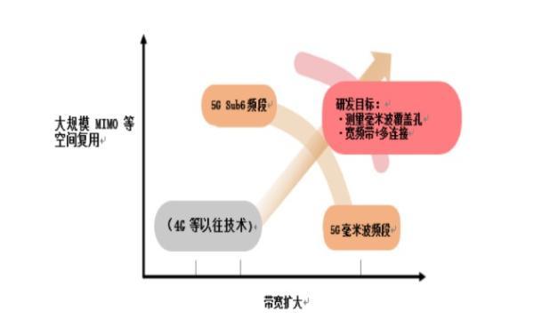 NEC毫米波分布式MIMO技术使办公环境下的并发连接数和传输容量达到3倍
