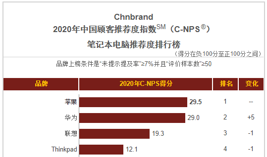 华为PC和手机夺2021 中国顾客推荐指数No.1,成消费者最推荐的品牌