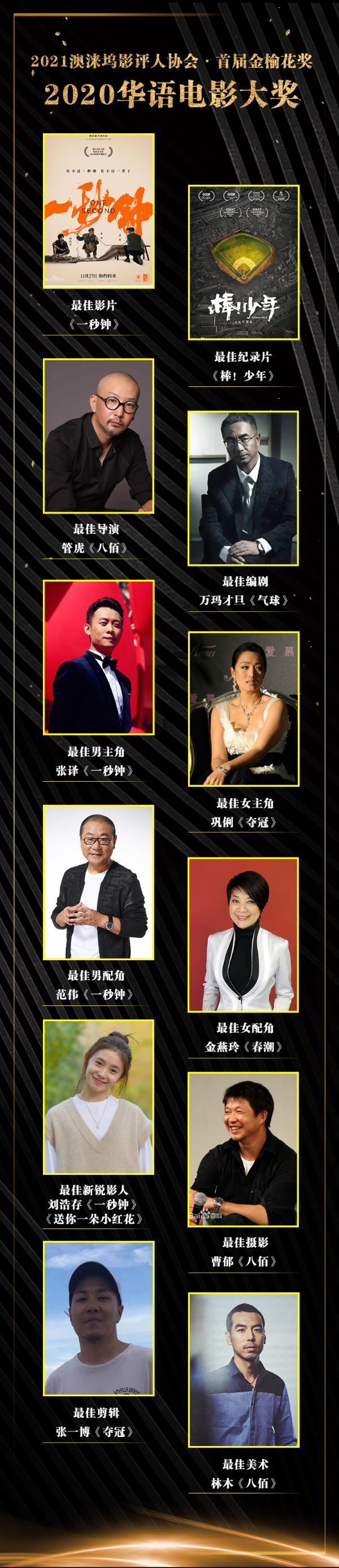 2021年首个华语电影奖评出,《一秒钟》获最佳影片,管虎最佳导演