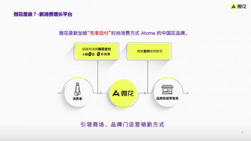 Atome微花0利息 0手续费先享受后支付 帮助企业营销成长