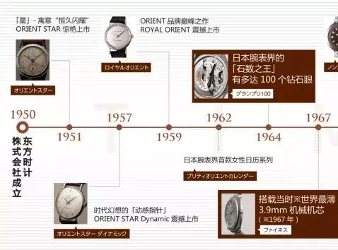 百年历史沉淀,东方双狮的机械制表路