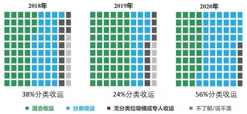 万科公益基金会联合零点有数发布2020生活废弃物管理信心指数报告