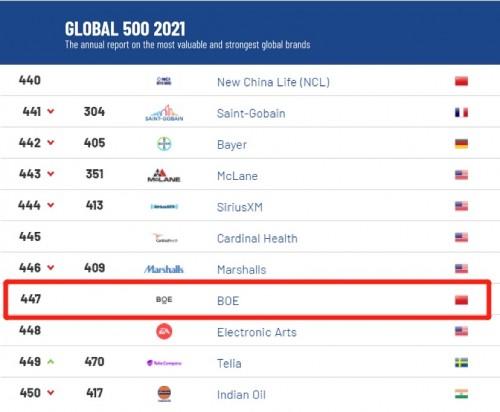 2021年全球品牌价值500强发布:BOE (BOE)榜上有名