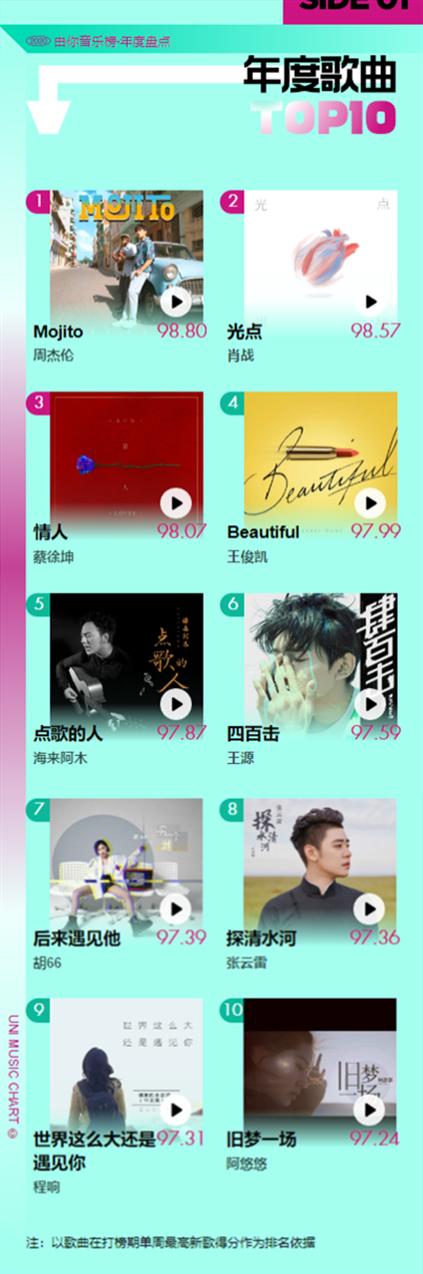 由你音乐榜发布2020年度盘点 多维数据解码华语乐坛流行