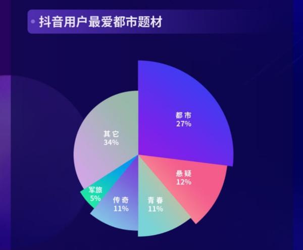 """2020抖音娱乐白皮书剧集篇:""""以短带长""""助推小众爆款"""