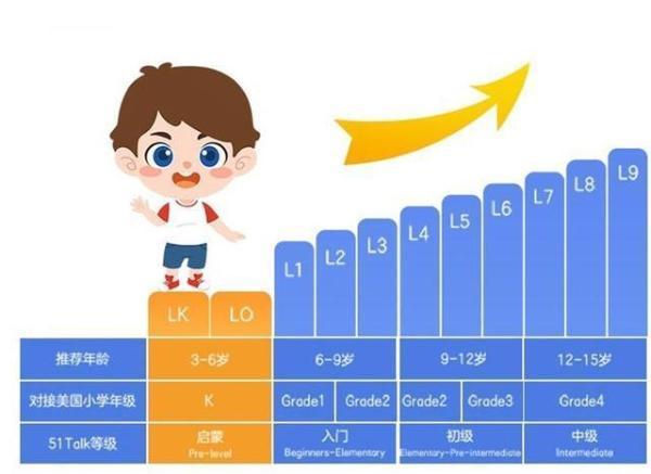 精细化研发适龄课程,51Talk或为启蒙英语打开正确教学方式