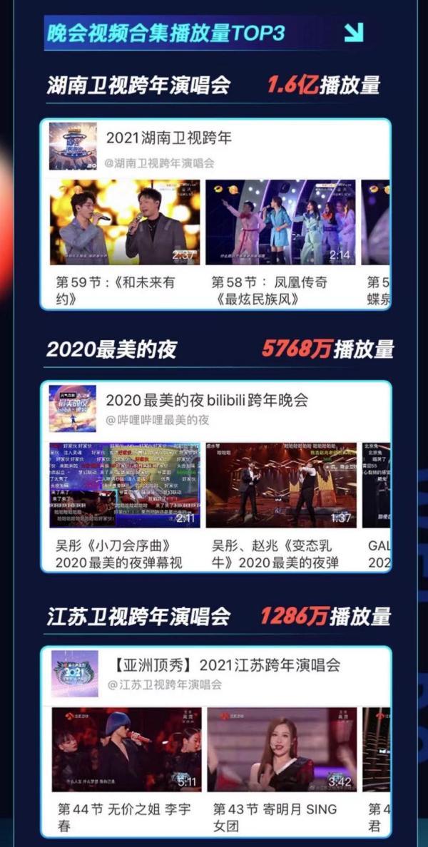 微博跨年狂欢节收官 盲盒惊喜加持百万红包赋能全民狂欢