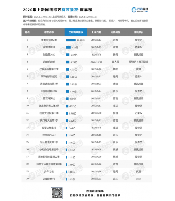 《2020报告丨网络剧综节目观察》:《青春有你2》近20亿有效播放领跑全网,成为网综年度TOP1