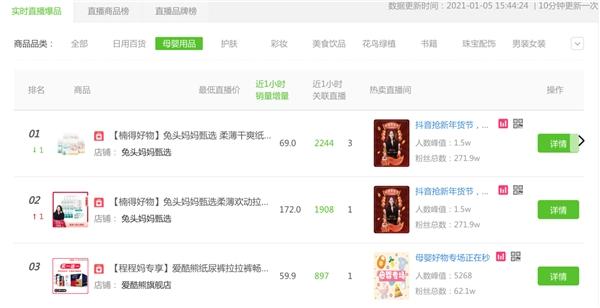 抖音年货节:母婴带货王刘楠新年首发告捷 GMV破3200万