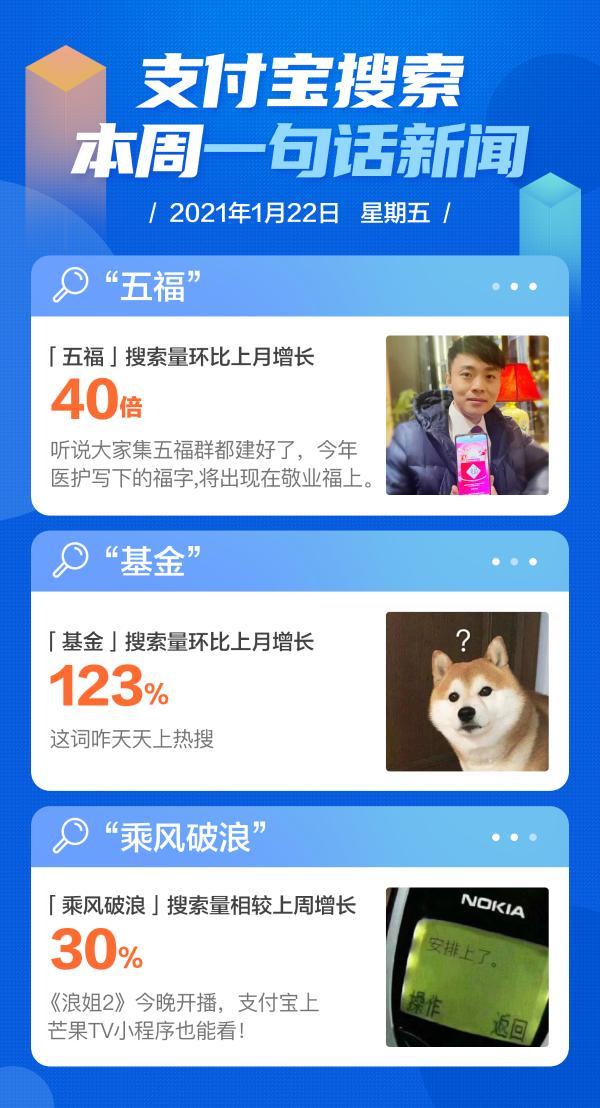 """支付宝搜索周刊:""""五福""""的搜索量从上个月增加了40倍 五福到了 年味到了"""