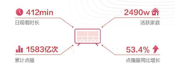 """聚好看2020大数据:服务全球6700万家庭 海信电视升级为""""生态屏"""""""