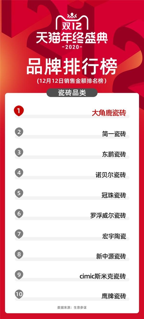 """瓷砖产品新选择,大角鹿勇夺天猫""""双12""""瓷砖榜单第一!"""