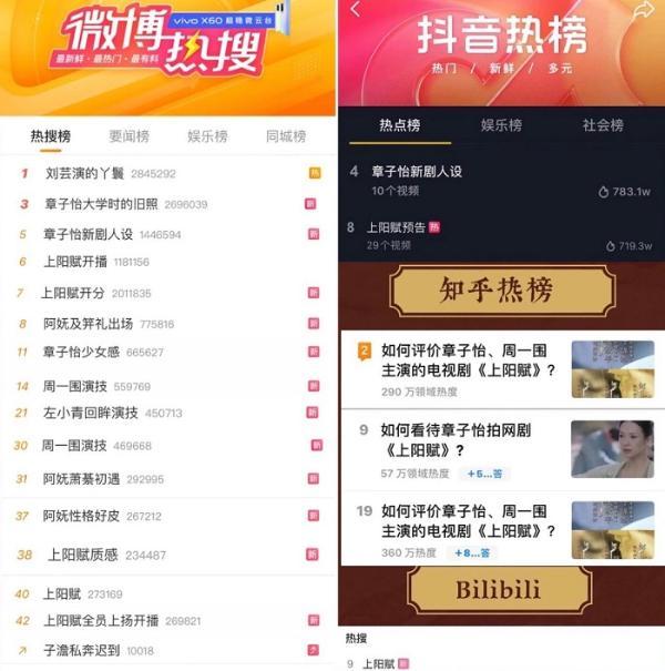 首播喜提热搜55+,《上阳赋》助力合作品牌slay全网