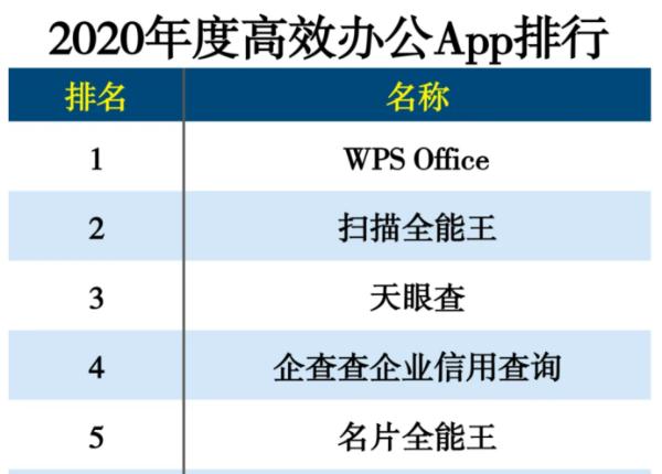WPS获得2020高效办公应用排名
