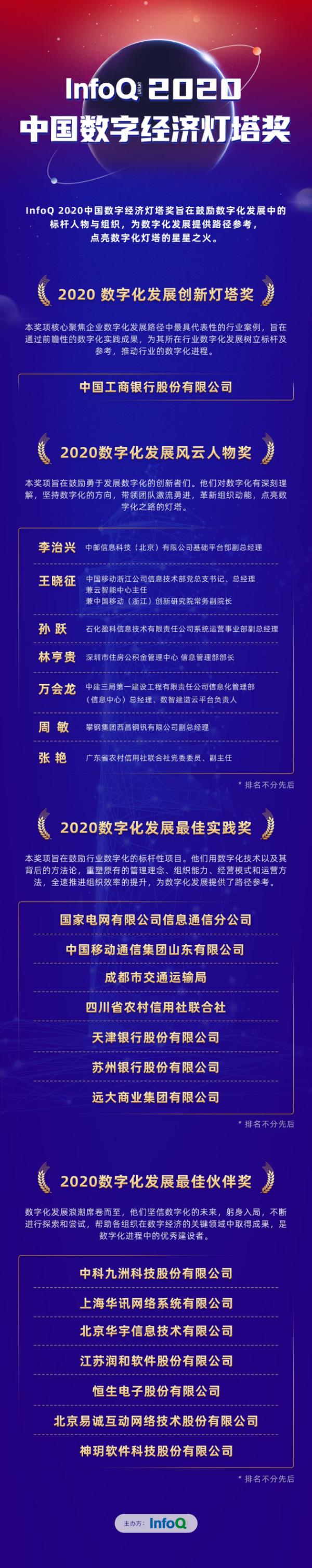照亮未来数字化发展新方向丨InfoQ 2020中国数字经济灯塔奖正式揭晓