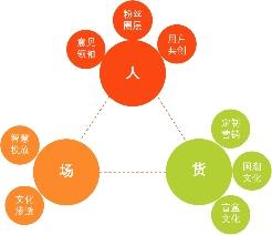 """基于姓氏罐热搜的王老吉""""吉文化""""圈外策略分析"""