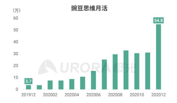权威报告力证行业第一:豌豆思维月活同比暴增14.8倍 大城市用户占69%