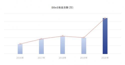 《2020年DDoS威胁白皮书》:攻击次数同比增长135% 复合攻击成为常态