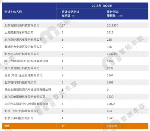 北京路测报告第三年发布:T4牌照、占2020年北京载人运行试验总安全行驶里程的99.94%。百度和北京智能车联盟产业创新中心有限公司完成了混合现实测试系统的开发,虚拟试验环境和虚拟模拟试验建立的车辆模型可信度不同,已在北京、                                                                                           <ins date-time=