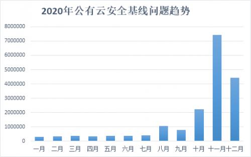 腾讯安全《2020年公有云安全报告》:83%云上业务存在高中危风险