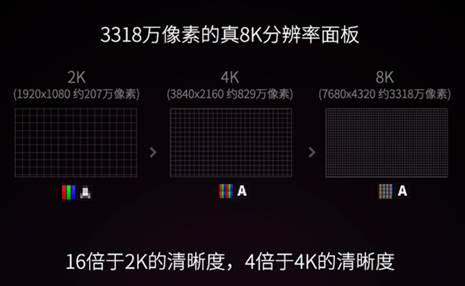 春晚8K实现8K直播TCL还是引领技术潮流