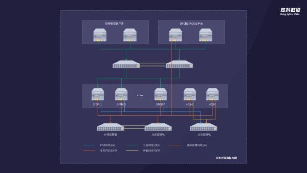 分布式解码:存储环境中的海量非结构化数据安全