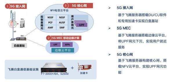 """飞腾盛装亮相MWC上海展,全面展现5G行业""""芯""""实践"""