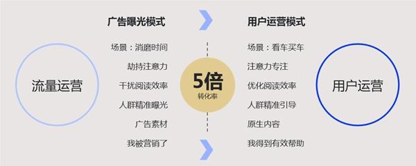 """易车数字化营销时代的新探索:用""""三变三为""""提升线索含金量"""