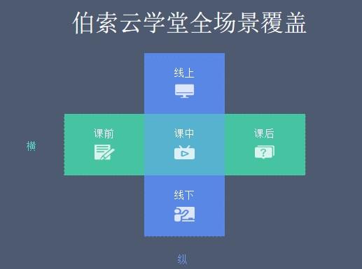 伯索云学堂徐勰:疫情反复,机构如何穿越生死线?