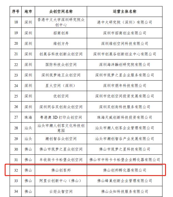 火炬孵化佛山桂城创科邦被批准在广东省创造空间