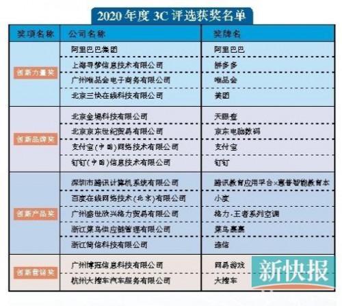 """唯品会荣获《新快报》2020新动力""""年度创新力量奖"""""""