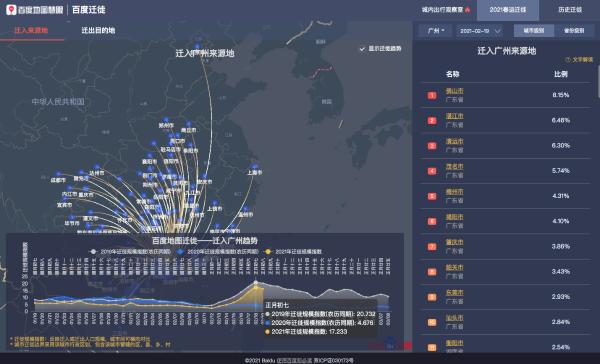 百度地图大数据解读2021春运出行:多地城内出行强度明显高于前两年